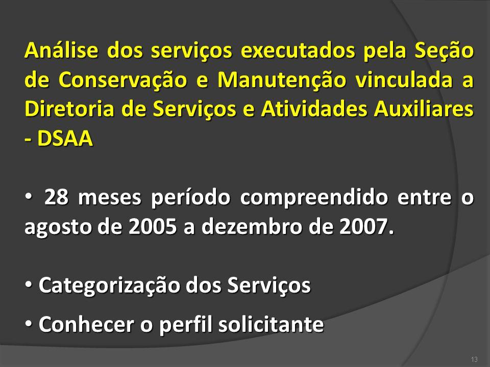 Análise dos serviços executados pela Seção de Conservação e Manutenção vinculada a Diretoria de Serviços e Atividades Auxiliares - DSAA