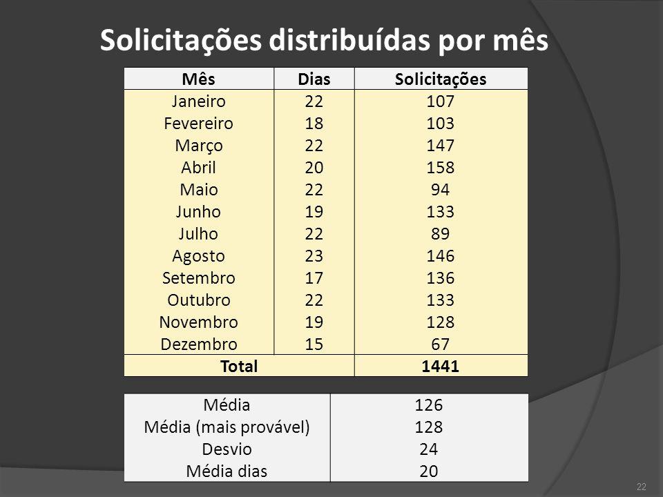 Solicitações distribuídas por mês
