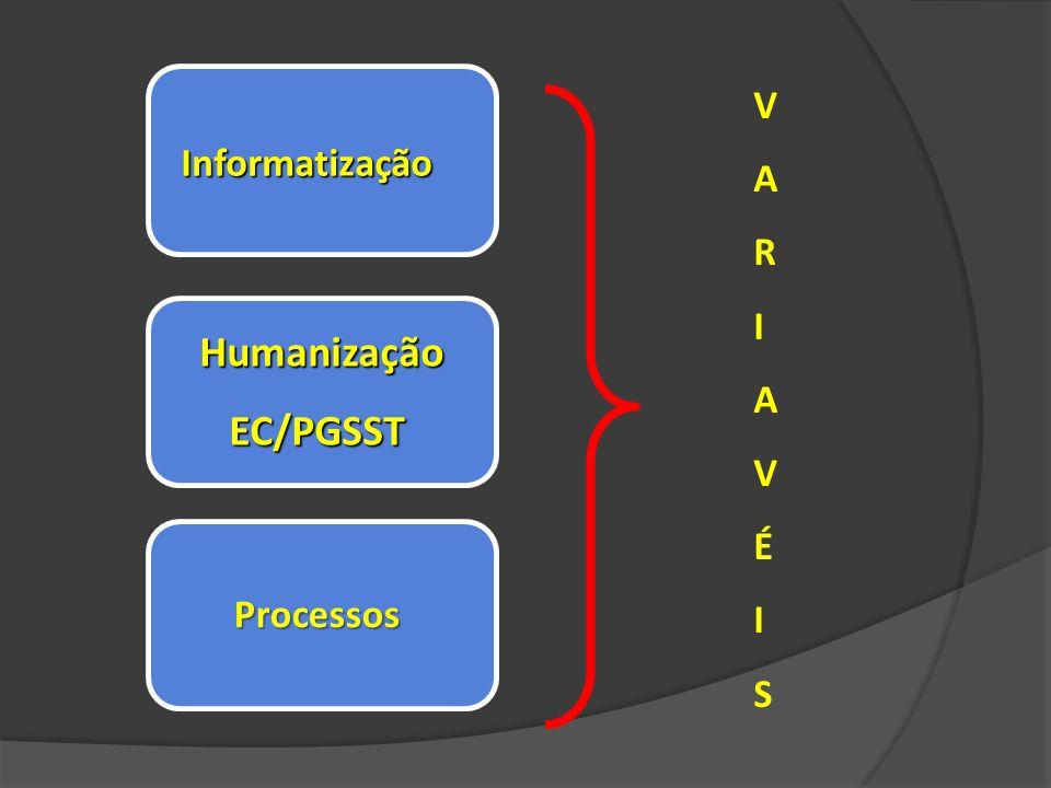 V A R I É S Informatização Humanização EC/PGSST Processos
