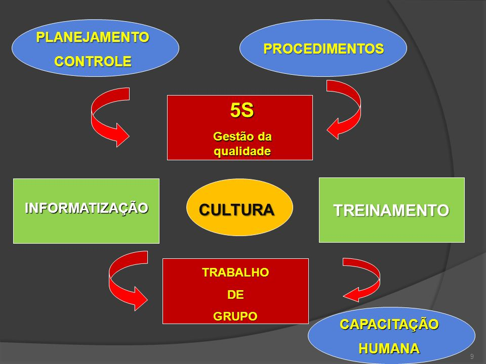 5S CULTURA TREINAMENTO PLANEJAMENTO CONTROLE PROCEDIMENTOS