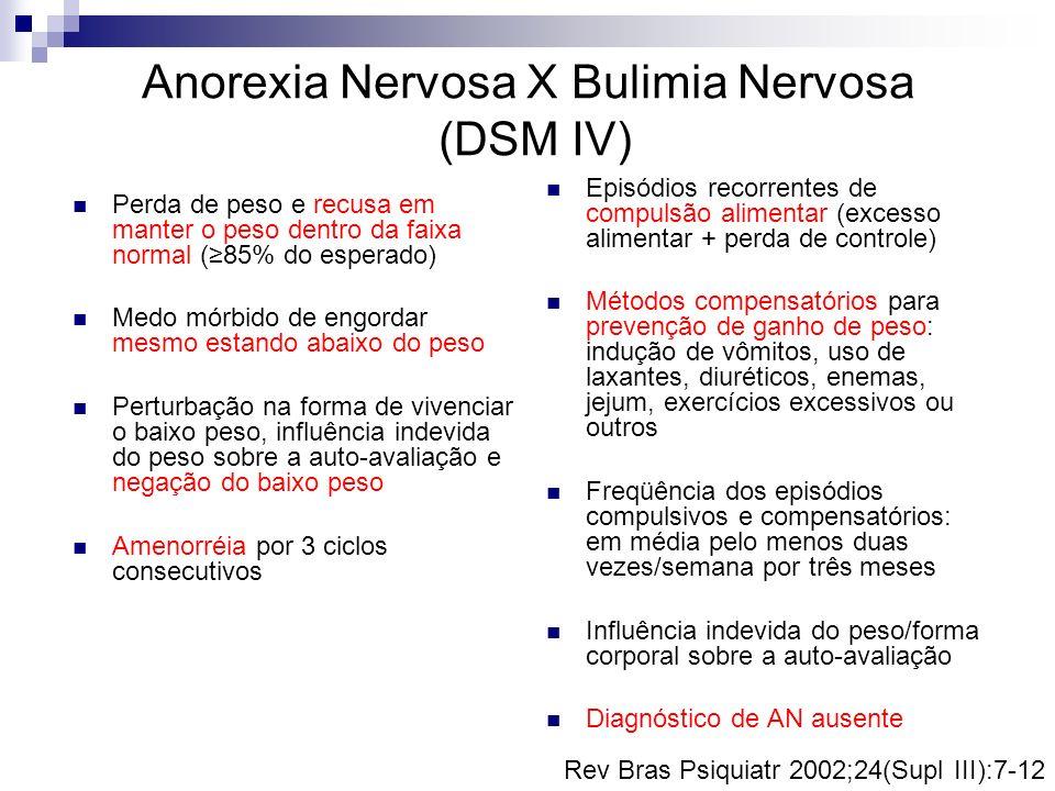 Anorexia Nervosa X Bulimia Nervosa (DSM IV)