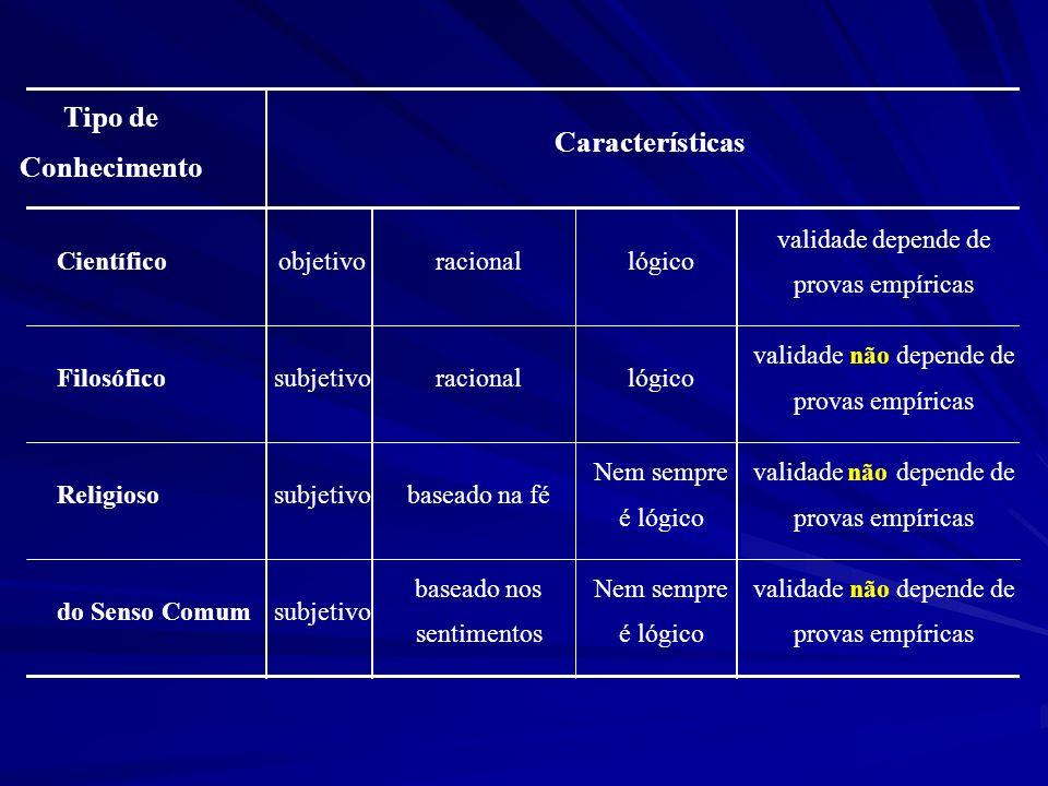 Tipo de Características Conhecimento