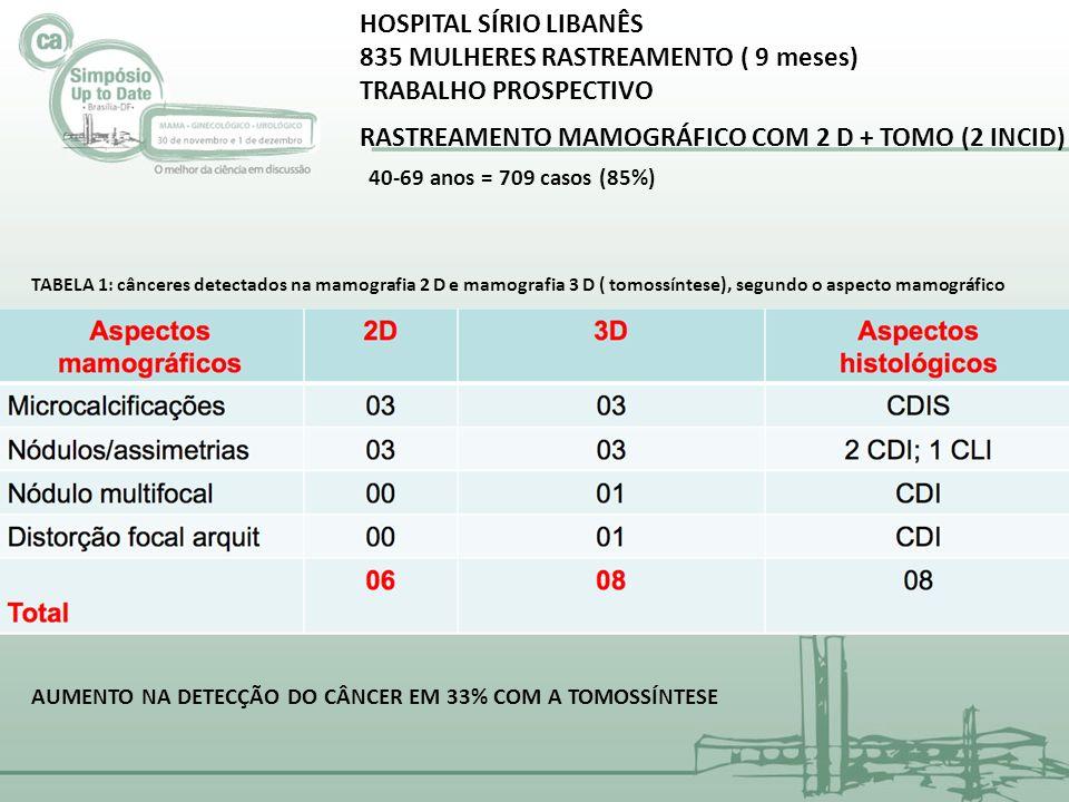 HOSPITAL SÍRIO LIBANÊS 835 MULHERES RASTREAMENTO ( 9 meses)