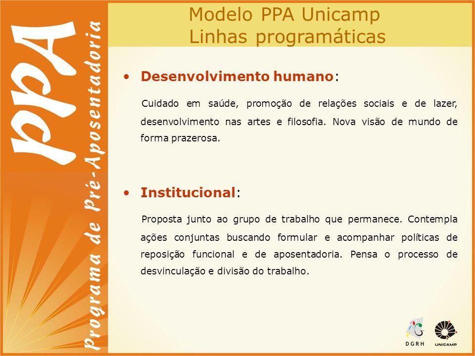 Modelo PPA Unicamp Linhas programáticas