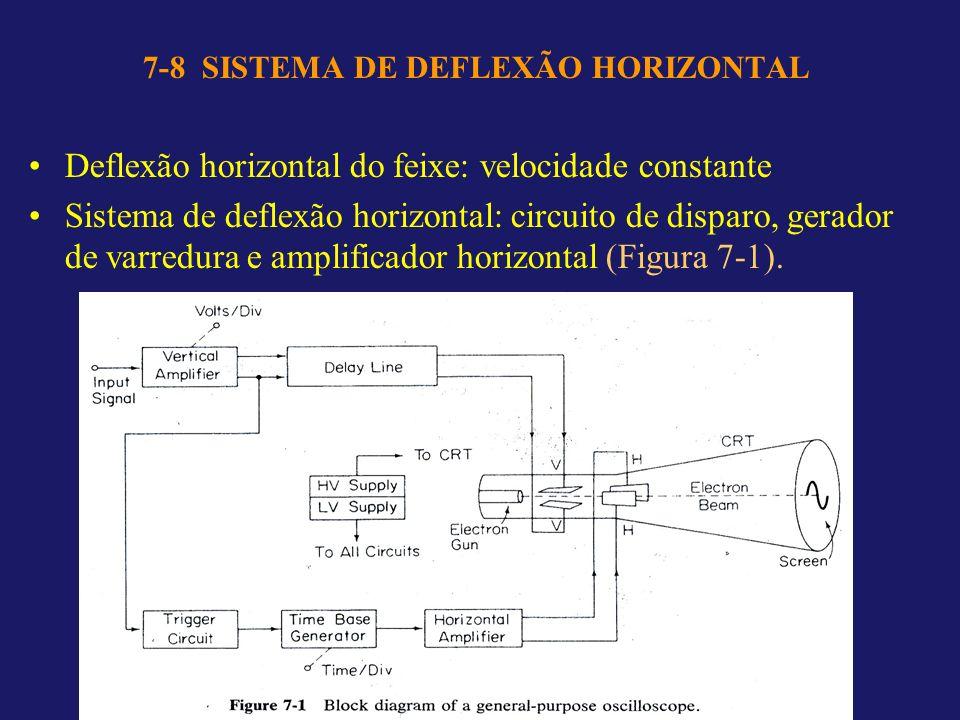 7-8 SISTEMA DE DEFLEXÃO HORIZONTAL