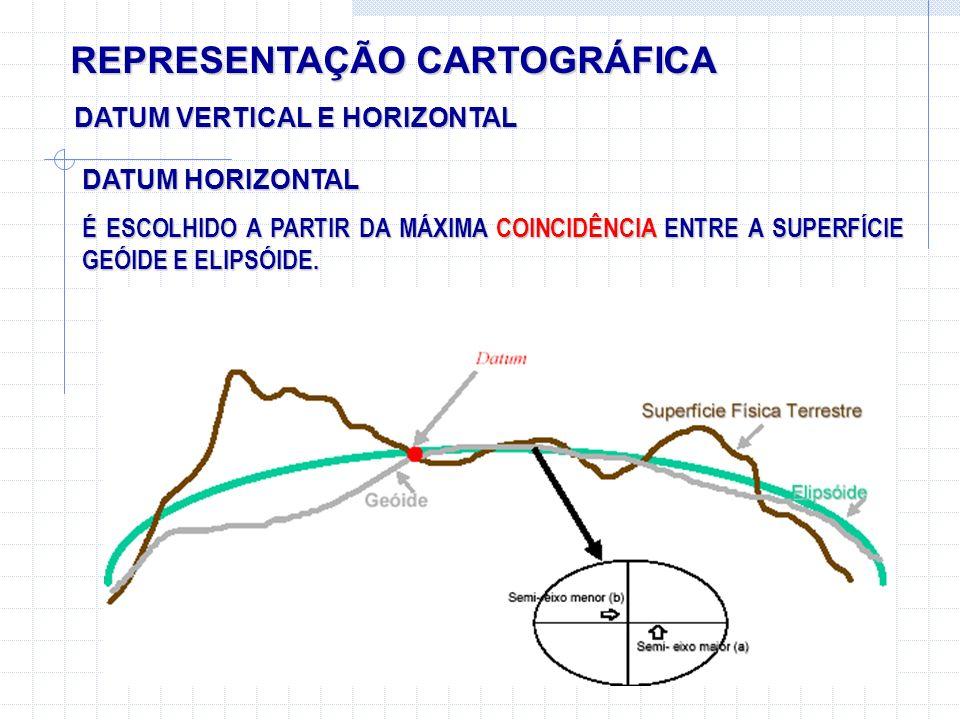 REPRESENTAÇÃO CARTOGRÁFICA