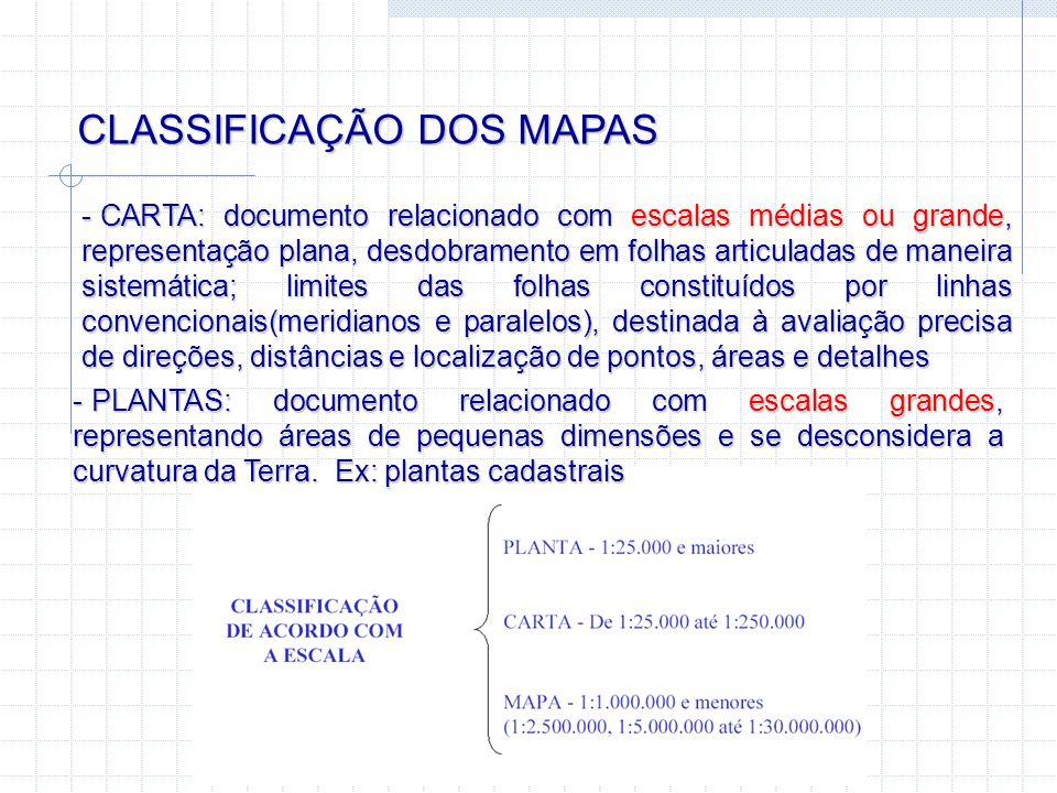 CLASSIFICAÇÃO DOS MAPAS