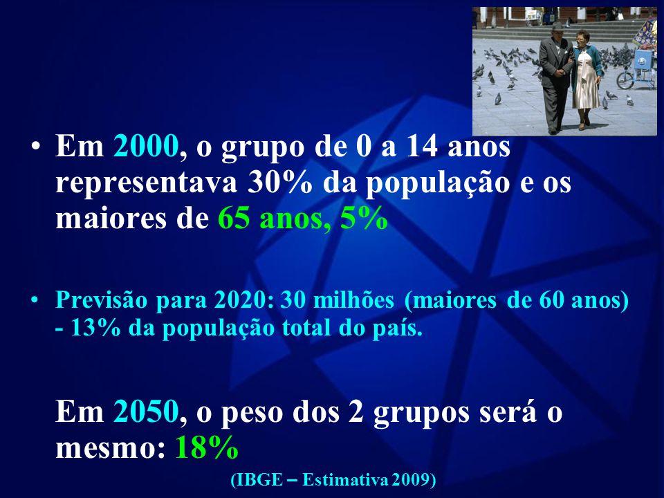 Em 2050, o peso dos 2 grupos será o mesmo: 18%