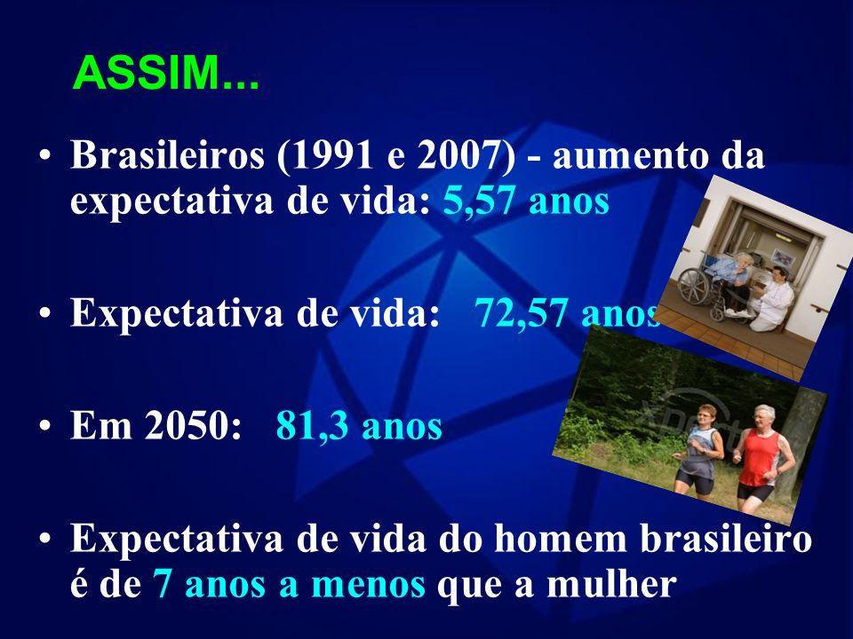 ASSIM... Brasileiros (1991 e 2007) - aumento da expectativa de vida: 5,57 anos. Expectativa de vida: 72,57 anos.