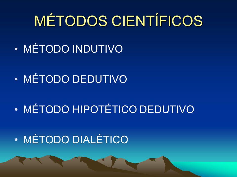 MÉTODOS CIENTÍFICOS MÉTODO INDUTIVO MÉTODO DEDUTIVO