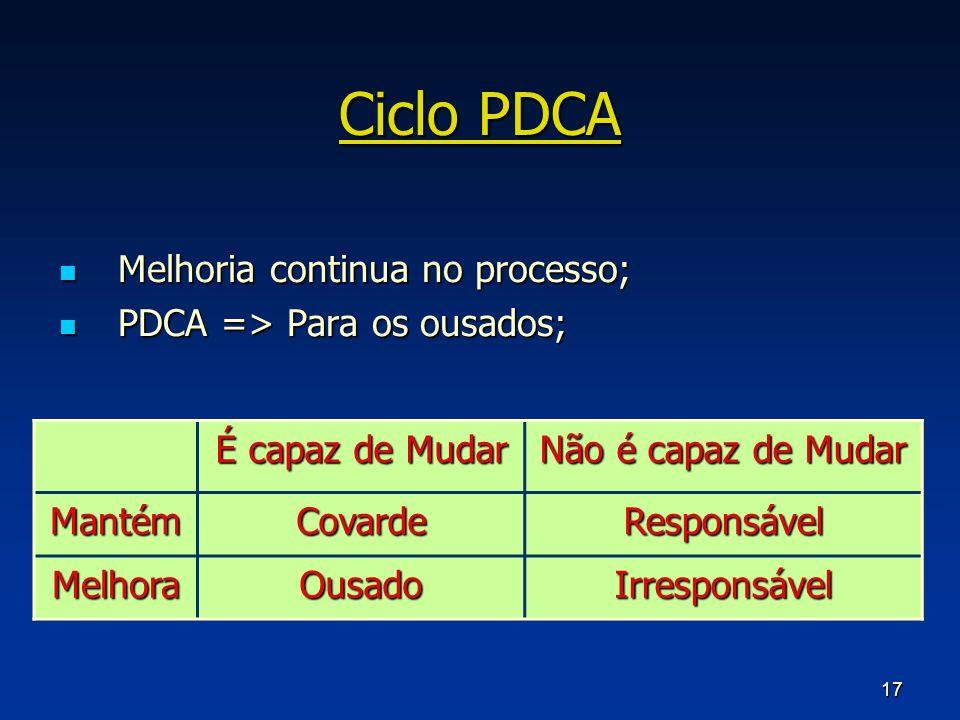 Ciclo PDCA Melhoria continua no processo; PDCA => Para os ousados;