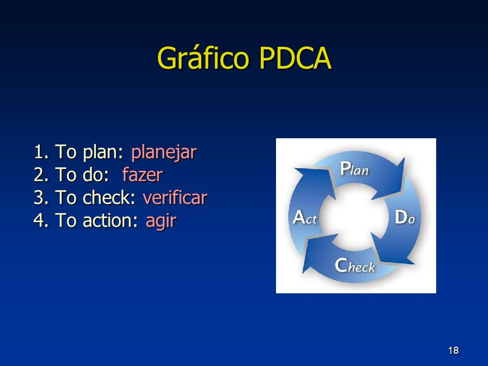 Gráfico PDCA 1. To plan: planejar 2. To do: fazer 3. To check: verificar 4. To action: agir