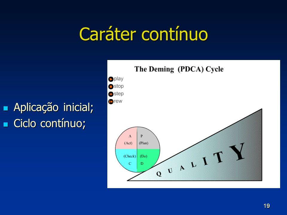 Caráter contínuo Aplicação inicial; Ciclo contínuo;