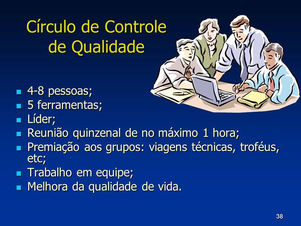 Círculo de Controle de Qualidade