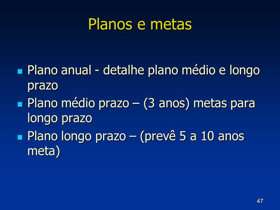 Planos e metas Plano anual - detalhe plano médio e longo prazo