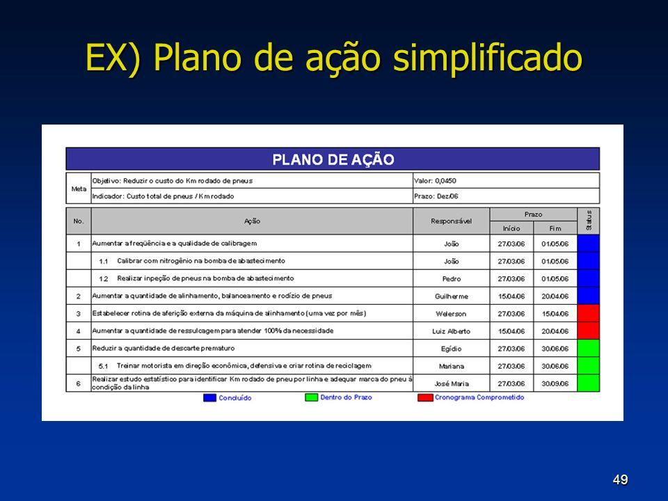 EX) Plano de ação simplificado