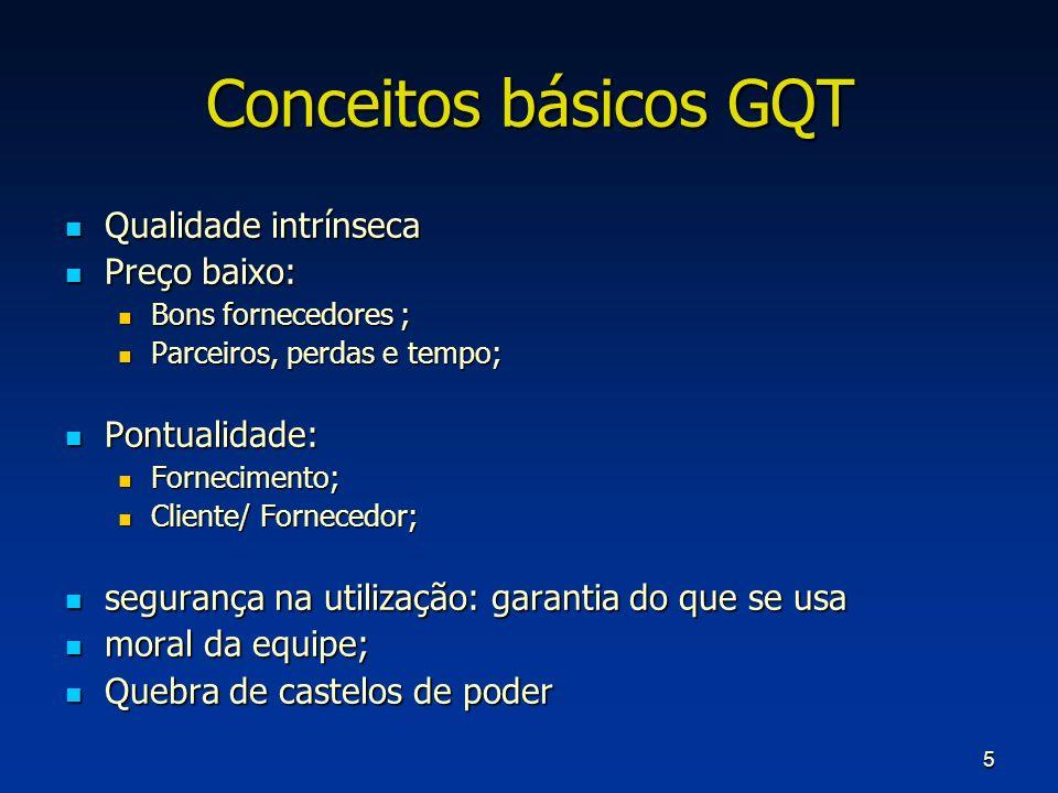 Conceitos básicos GQT Qualidade intrínseca Preço baixo: Pontualidade: