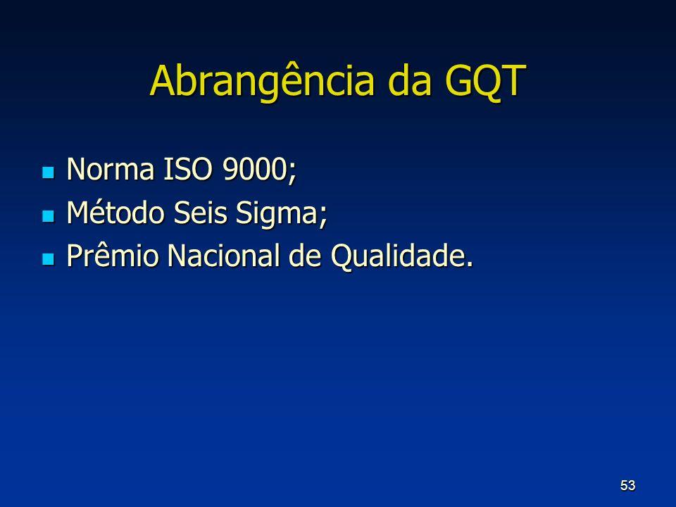 Abrangência da GQT Norma ISO 9000; Método Seis Sigma;