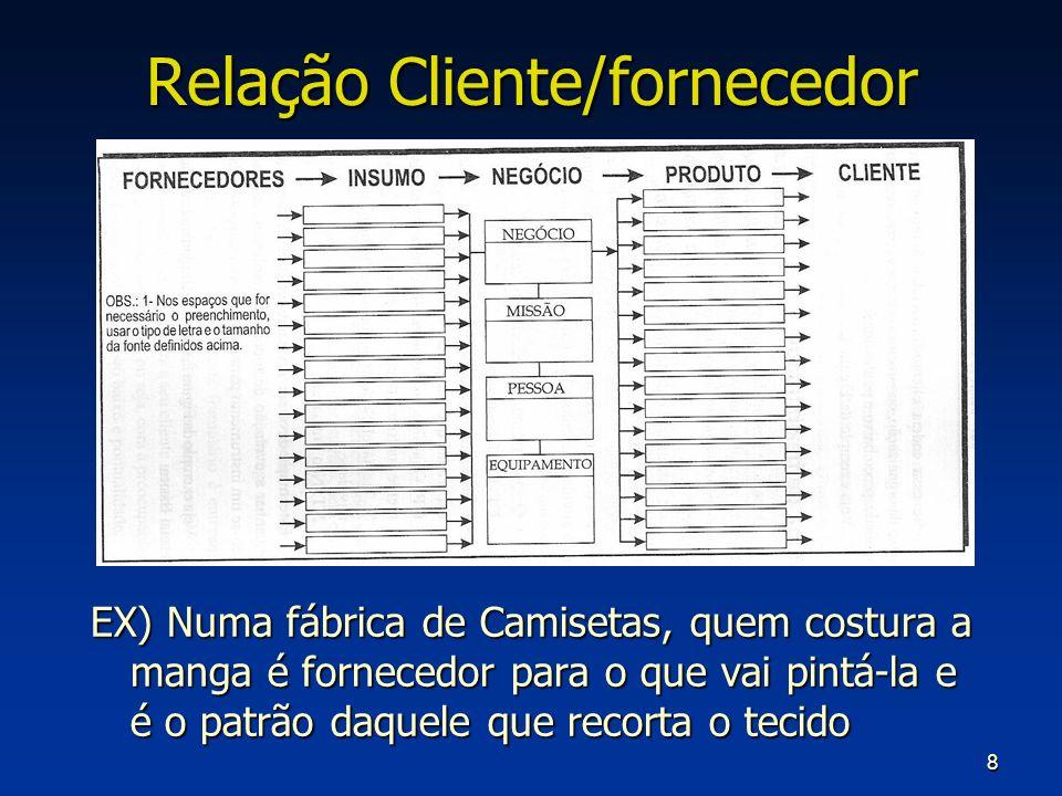 Relação Cliente/fornecedor