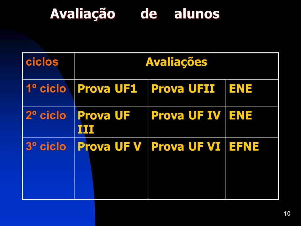Avaliação de alunos ciclos Avaliações 1º ciclo Prova UF1 Prova UFII