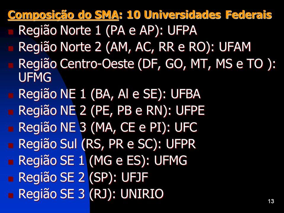 Região Norte 1 (PA e AP): UFPA Região Norte 2 (AM, AC, RR e RO): UFAM