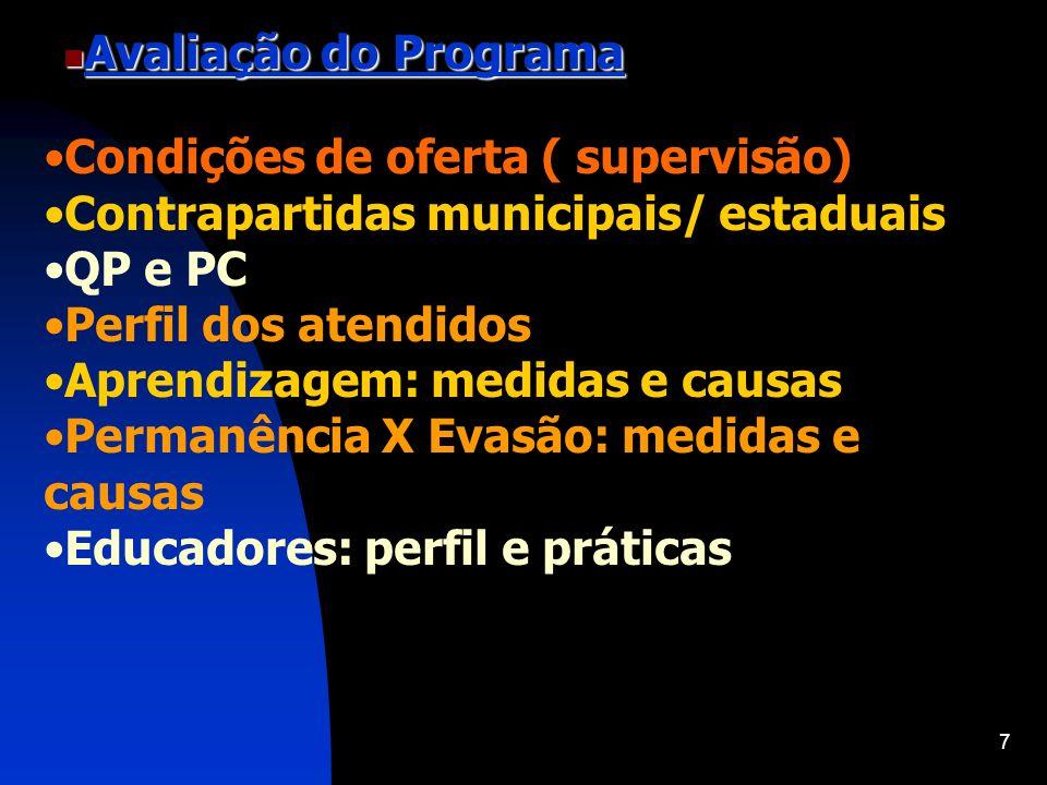 Avaliação do ProgramaCondições de oferta ( supervisão) Contrapartidas municipais/ estaduais. QP e PC.
