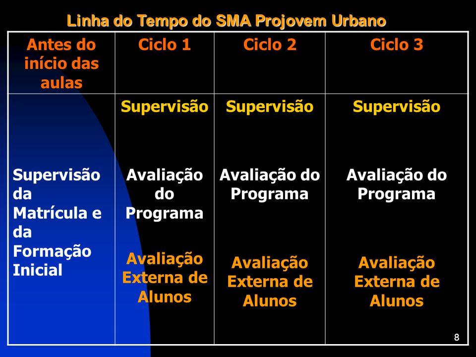 Linha do Tempo do SMA Projovem Urbano Antes do início das aulas