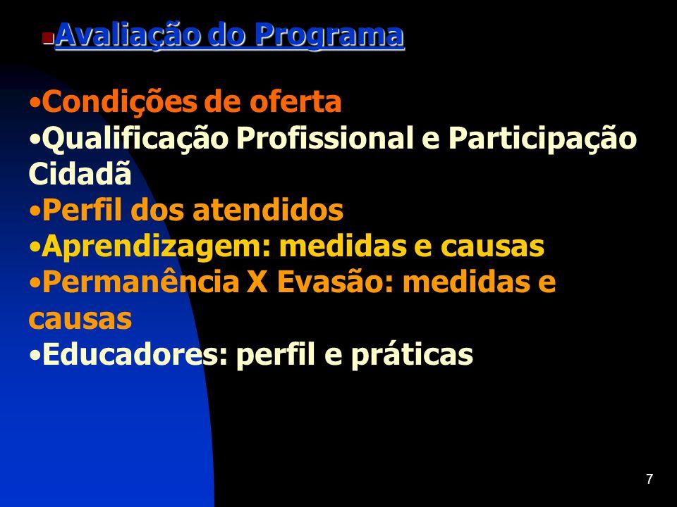 Avaliação do ProgramaCondições de oferta. Qualificação Profissional e Participação Cidadã. Perfil dos atendidos.