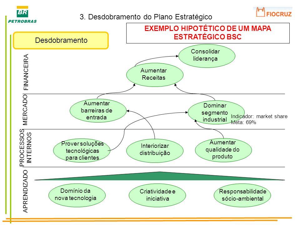 EXEMPLO HIPOTÉTICO DE UM MAPA ESTRATÉGICO BSC