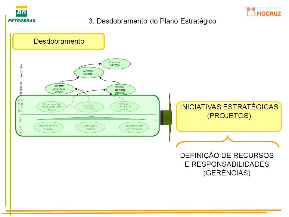 3. Desdobramento do Plano Estratégico