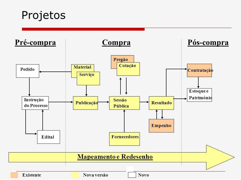 Projetos Pré-compra Compra Pós-compra Mapeamento e Redesenho Pregão