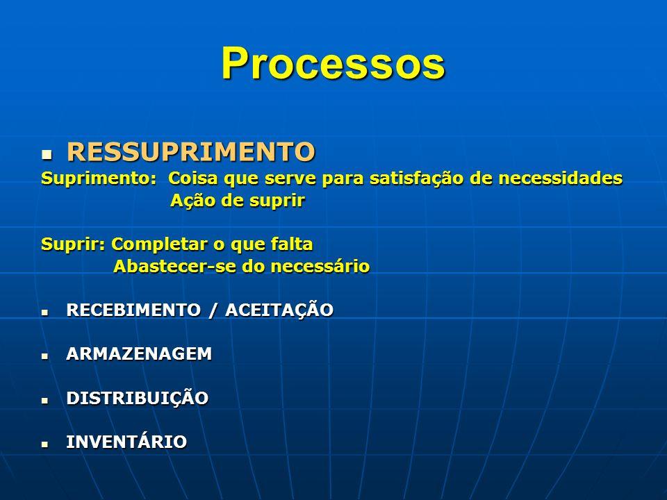 Processos RESSUPRIMENTO