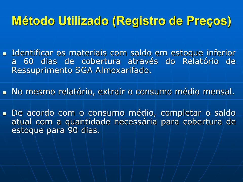 Método Utilizado (Registro de Preços)