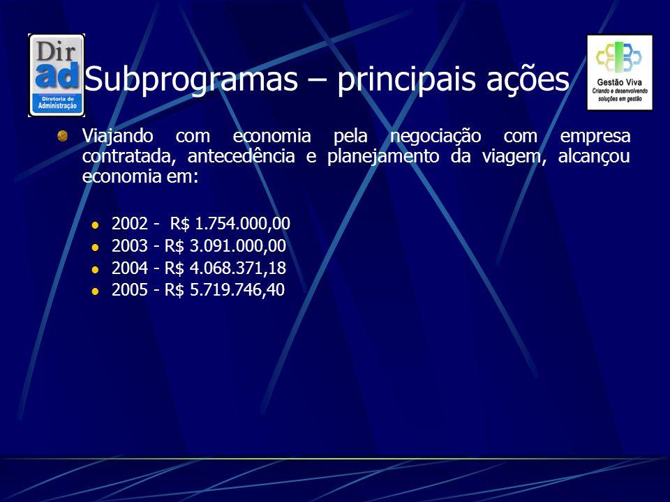 Subprogramas – principais ações