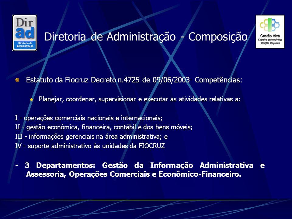 Diretoria de Administração - Composição