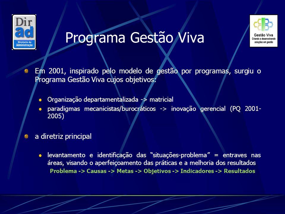 Programa Gestão Viva Em 2001, inspirado pelo modelo de gestão por programas, surgiu o Programa Gestão Viva cujos objetivos: