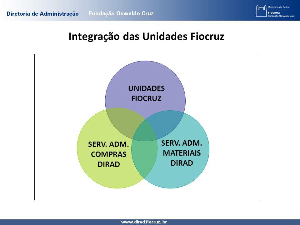 Integração das Unidades Fiocruz