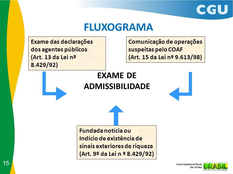 FLUXOGRAMA EXAME DE ADMISSIBILIDADE Exame das declarações