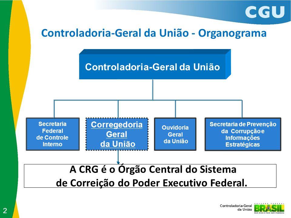 Controladoria-Geral da União - Organograma