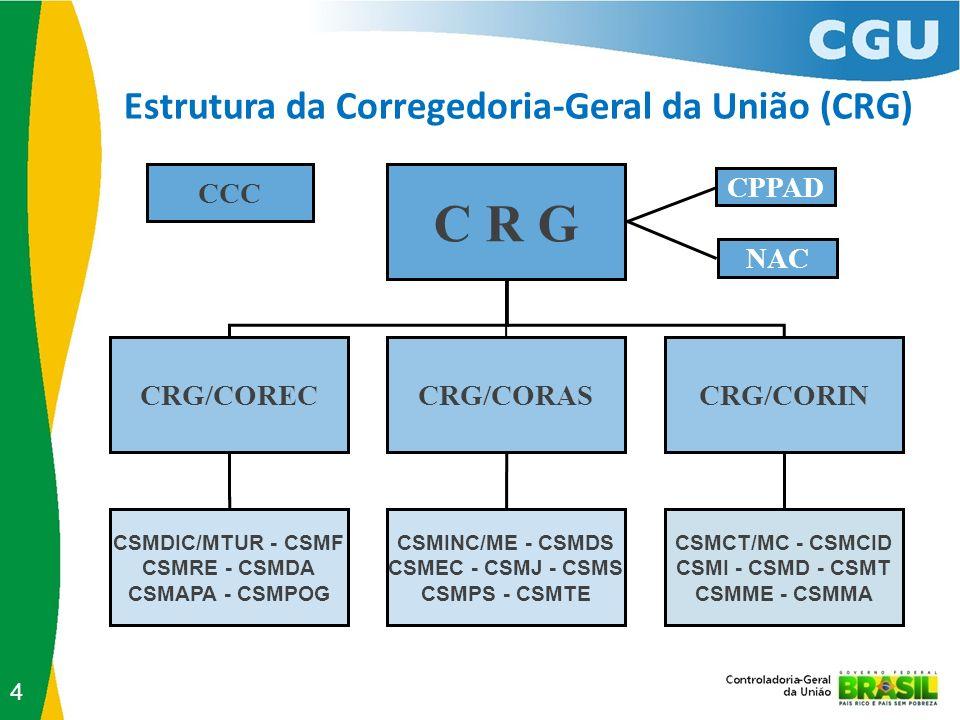C R G Estrutura da Corregedoria-Geral da União (CRG) CCC CPPAD NAC