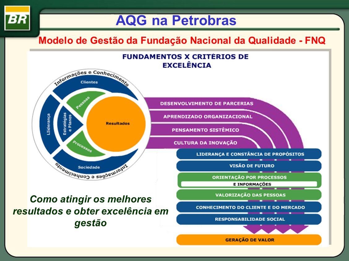 AQG na PetrobrasModelo de Gestão da Fundação Nacional da Qualidade - FNQ.