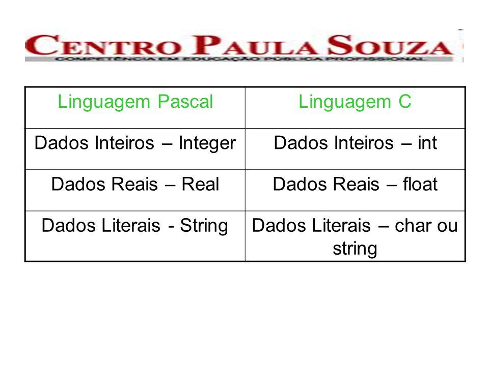 Dados Inteiros – Integer Dados Inteiros – int Dados Reais – Real