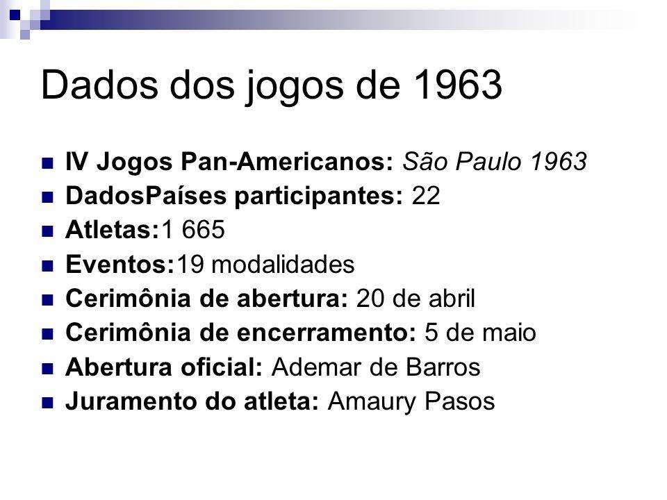 Dados dos jogos de 1963 IV Jogos Pan-Americanos: São Paulo 1963