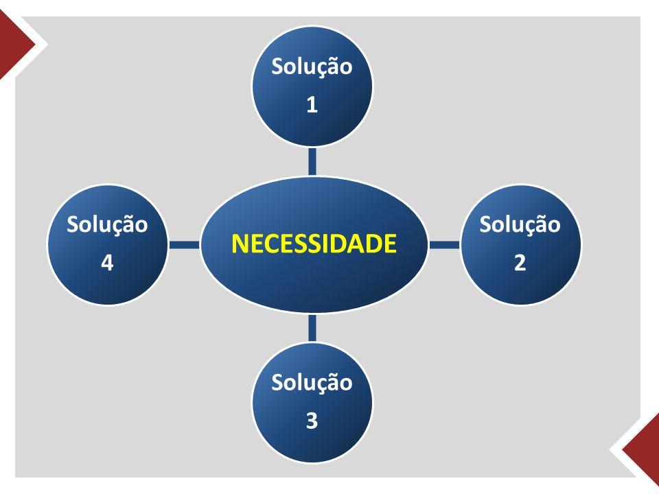 Solução 1 NECESSIDADE Solução 4 Solução 2 Solução 3