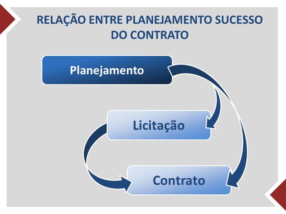 RELAÇÃO ENTRE PLANEJAMENTO SUCESSO DO CONTRATO