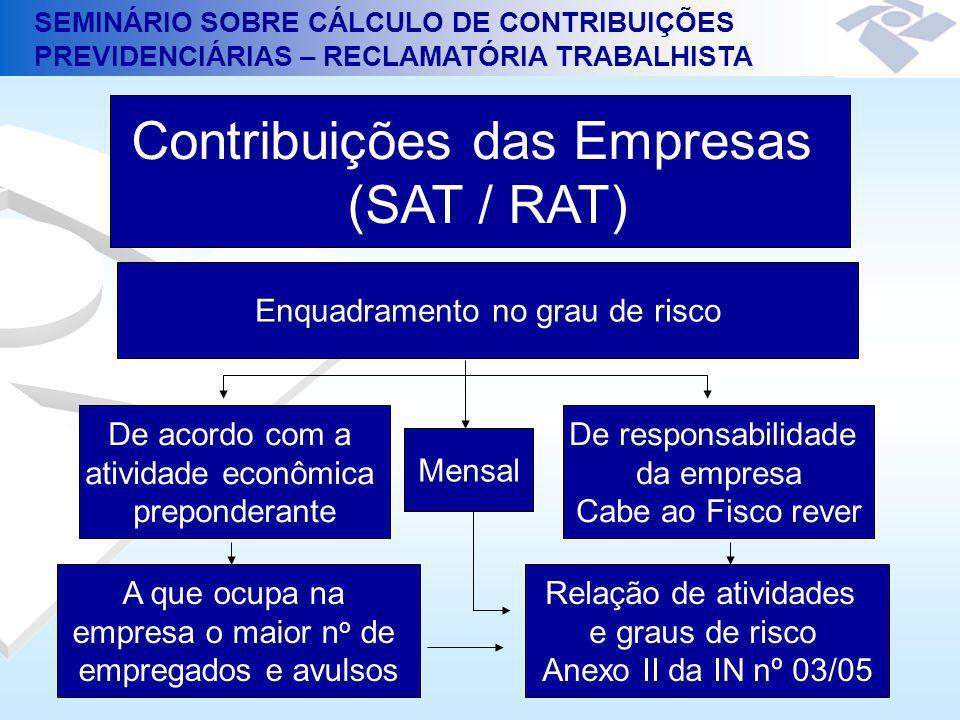 Contribuições das Empresas (SAT / RAT)