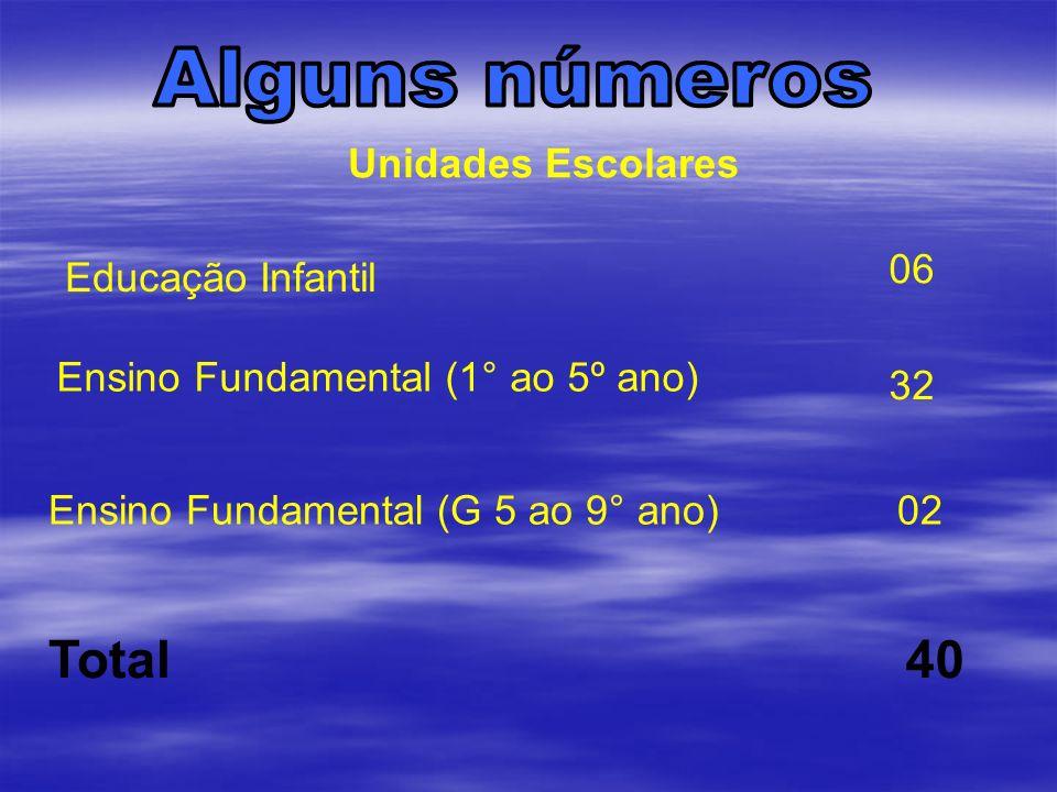 Total 40 Alguns números Unidades Escolares 06 Educação Infantil