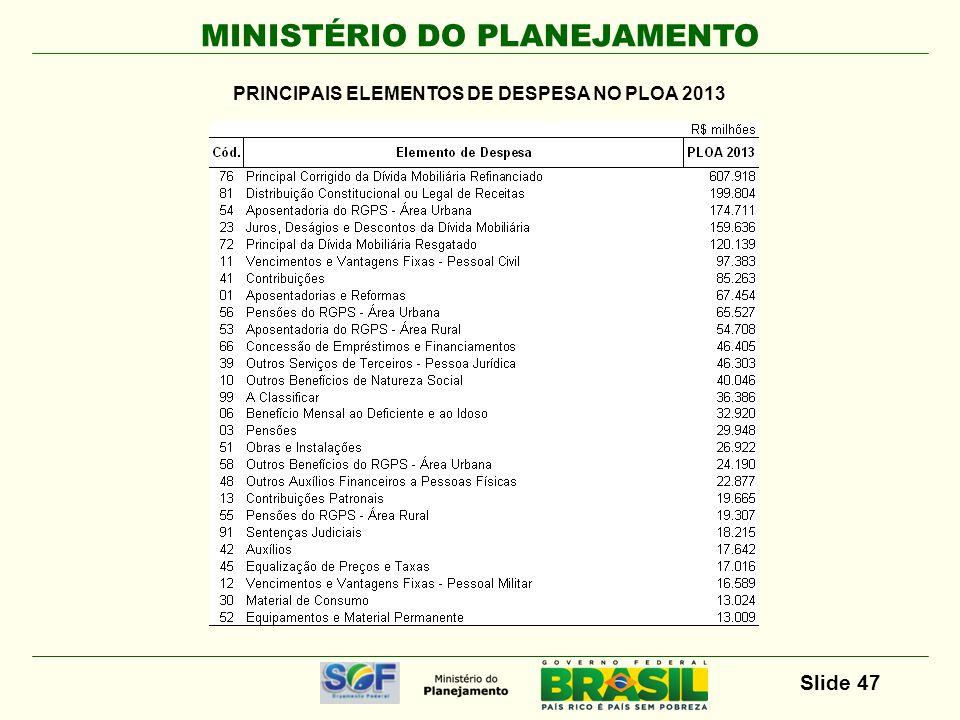 PRINCIPAIS ELEMENTOS DE DESPESA NO PLOA 2013