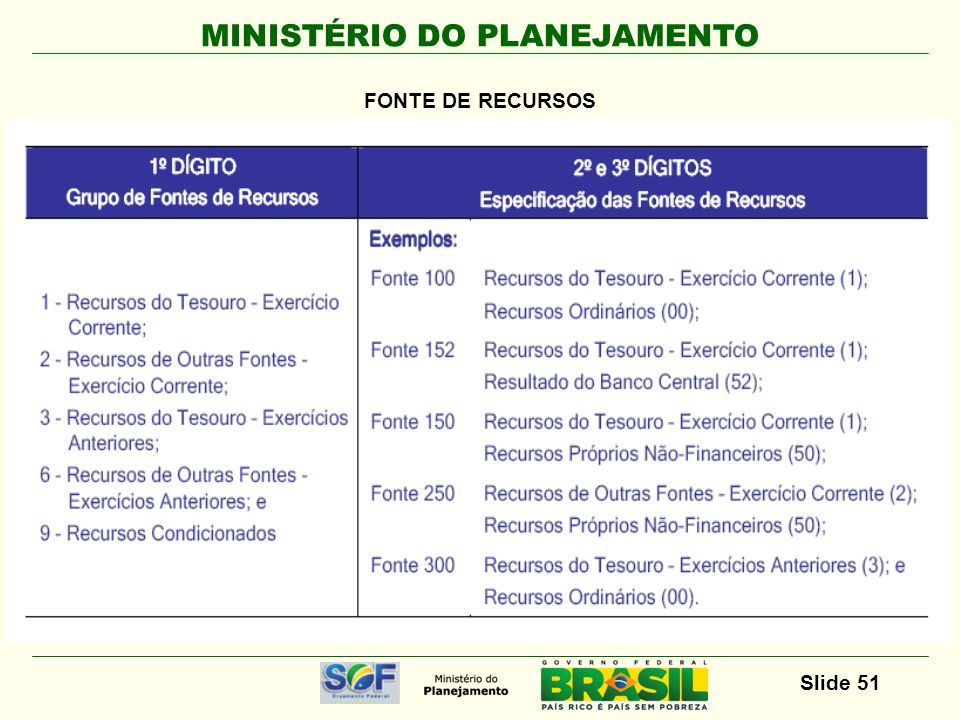 FONTE DE RECURSOS