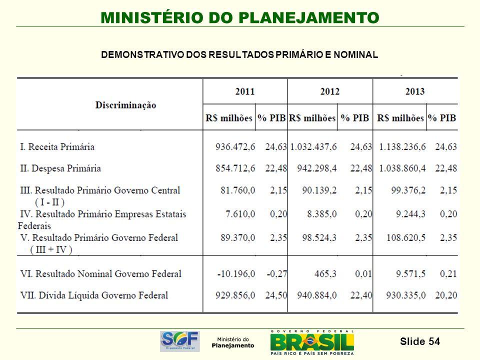 DEMONSTRATIVO DOS RESULTADOS PRIMÁRIO E NOMINAL